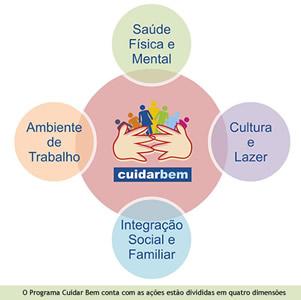 Dimensões do Programa Cuidar Bem da Brasilcap