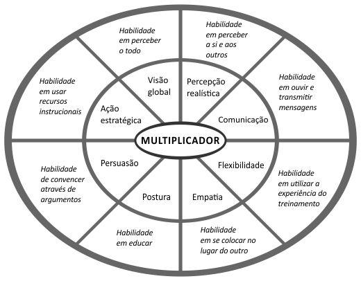 Modelo de Eficácia do Multiplicador